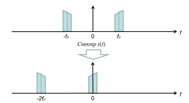 Смещение спектра по частоте