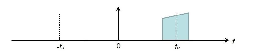 Спектр вещественного сигнала