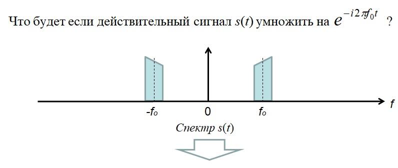 спектр сигнала