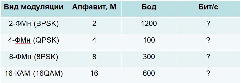 Таблица с битовыми скоростями