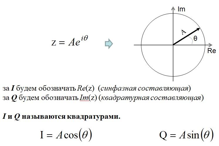 Комплексное число в векторной форме