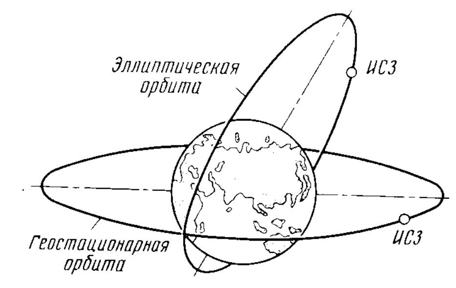 ИСЗ на эллиптической и геостационарной орбите