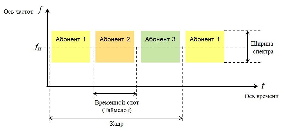 Временное разделение каналов