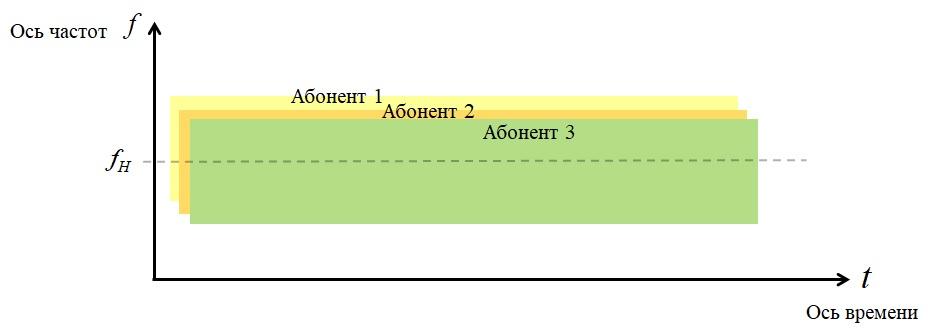 Кодовое разделение каналов CDMA