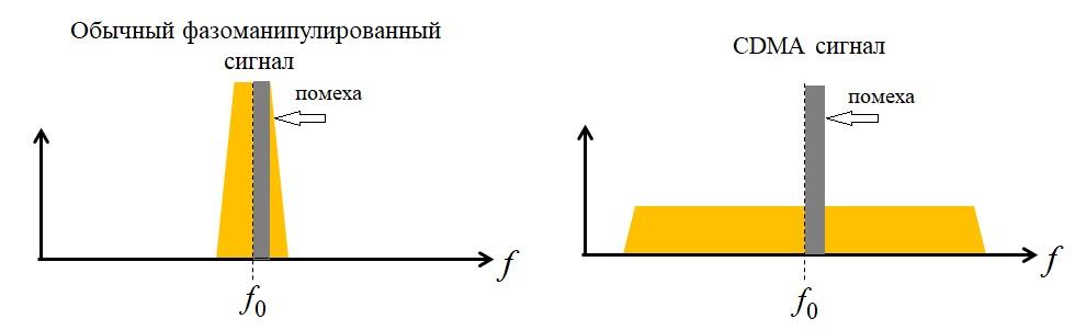 Расширенный спектр cdma с помехой