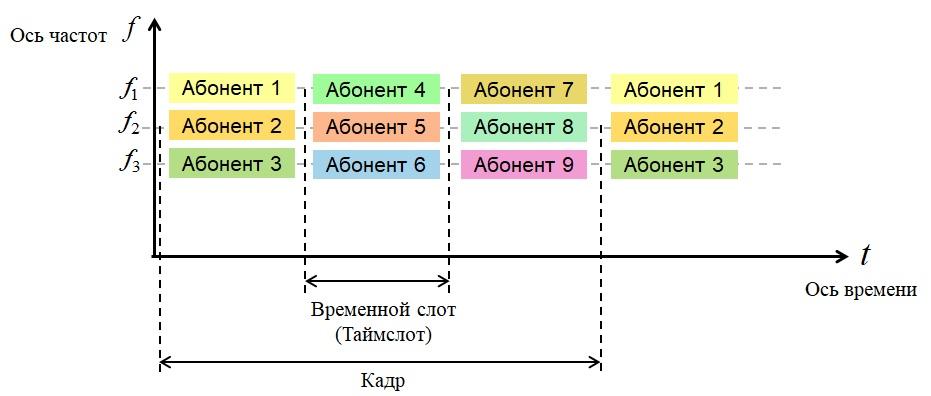 Комбинированное разделение каналов
