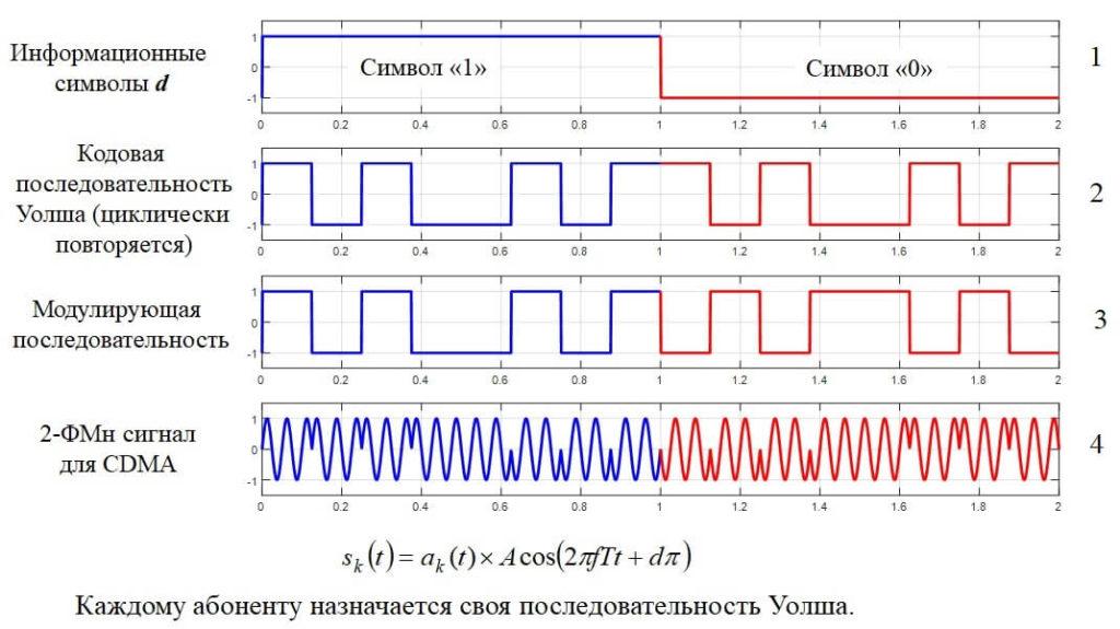 как формируются сигналы при cdma