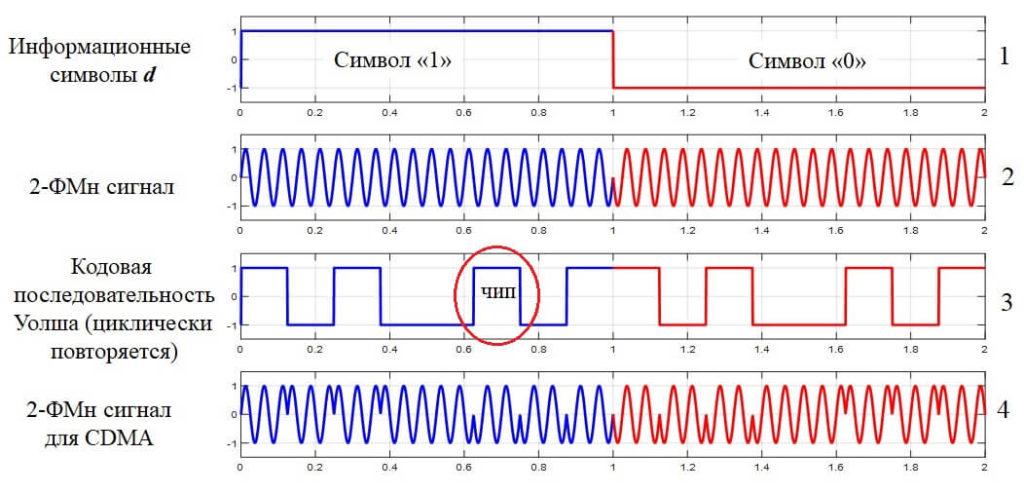 формирование сигналов cdma