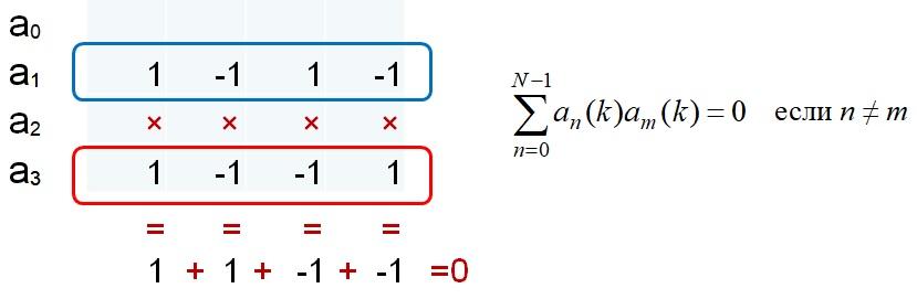 Пример системы последовательности Уолша