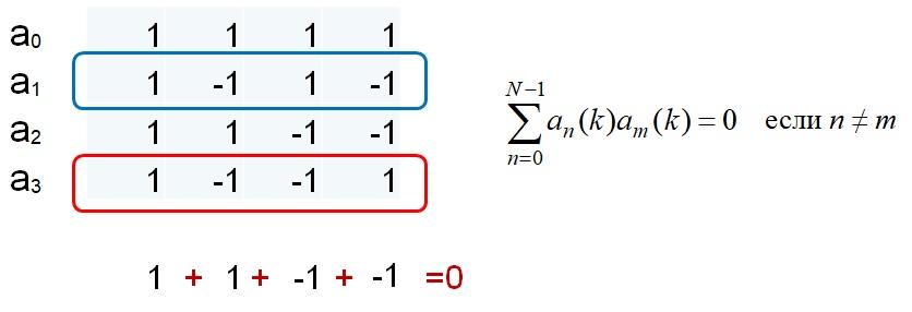 Пример системы Уолша