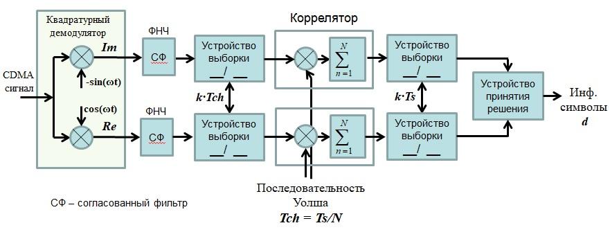 Сложная Структура демодулятора cdma