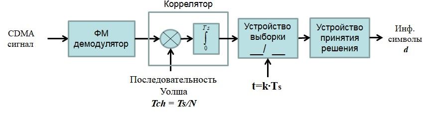 Структура демодулятора cdma