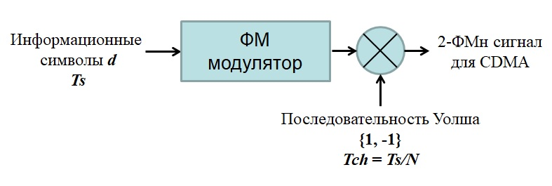 ФМ модулятор