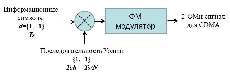 Структура модулятора CDMA
