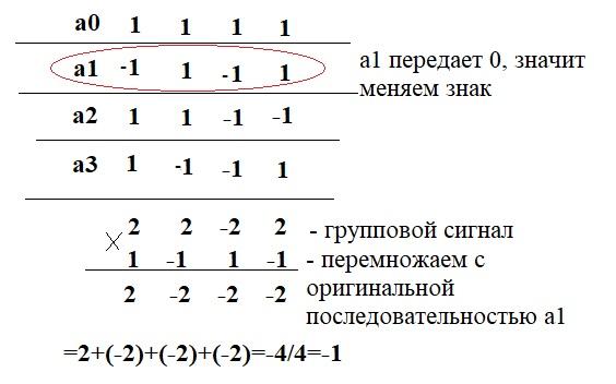 Пример когда все передатчики передают символ 1