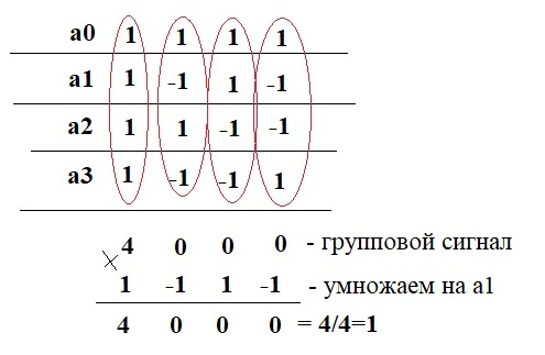 Пример передачи символов 1
