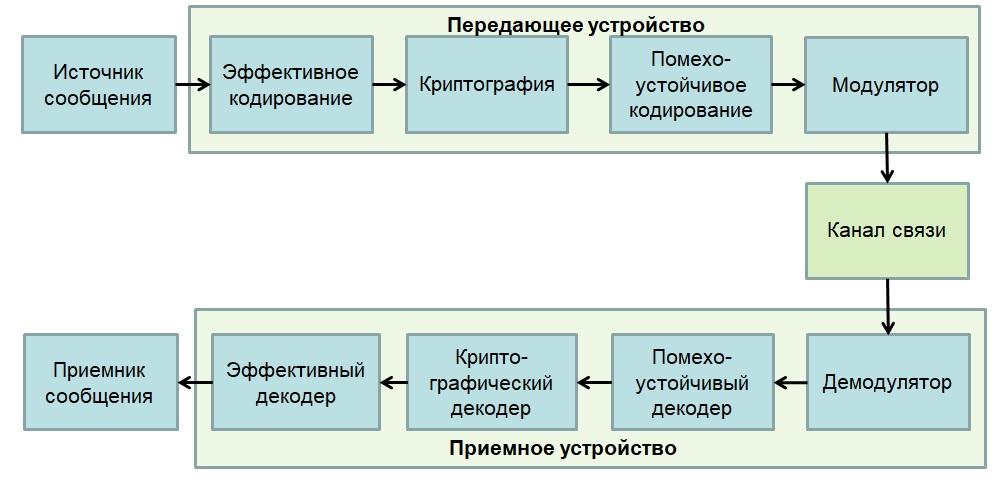 Структура РТСПИ