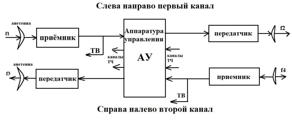 Узловая станция в РРЛ