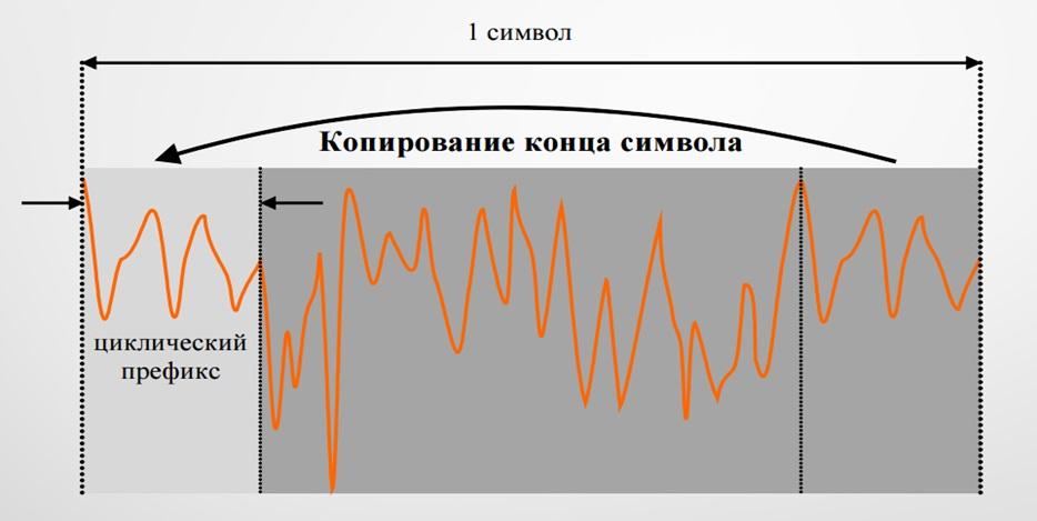 циклический префикс ofdm