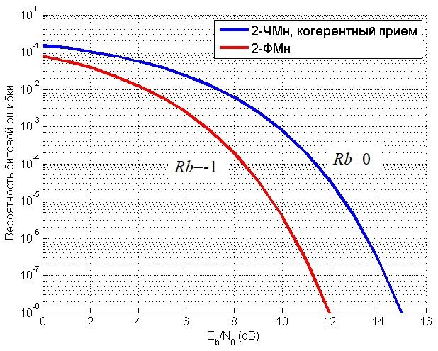 график зависимости вероятности битовой ошибки