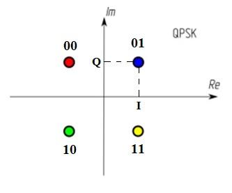 qpsk пример