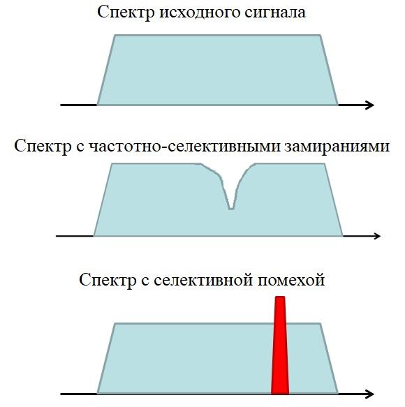 Частотно селективные замирания ofdm