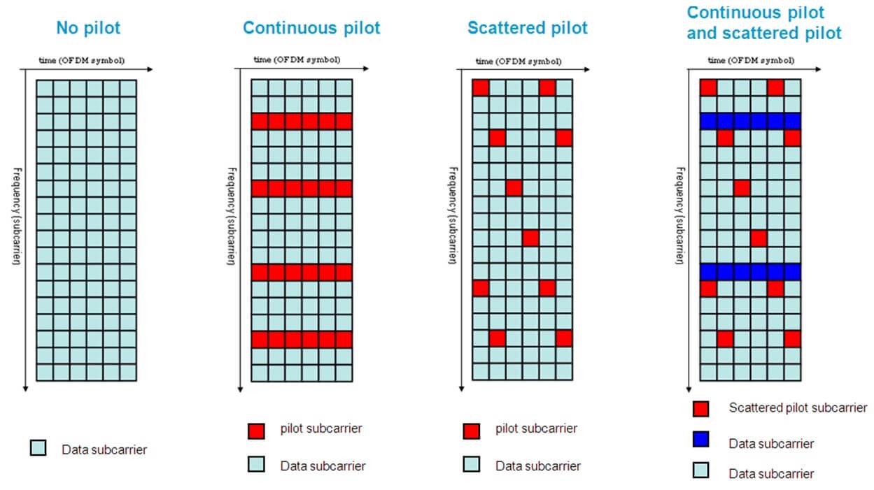 распределение пилот-сигналов по OFDM