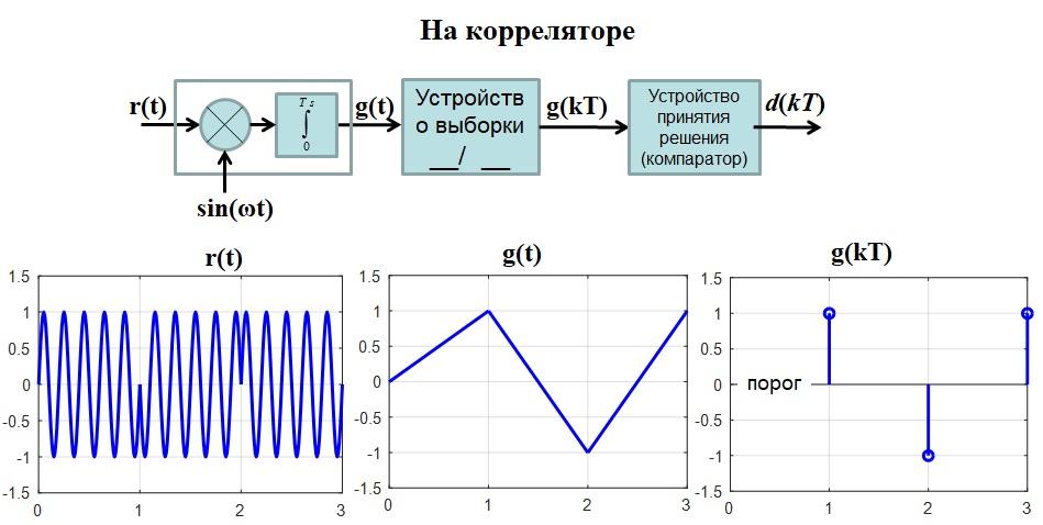 когерентного приемника для 2-ФМн сигналов на корреляторе