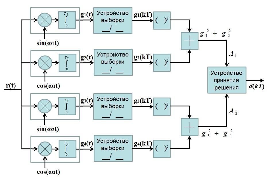 Приемник для частотной модуляции