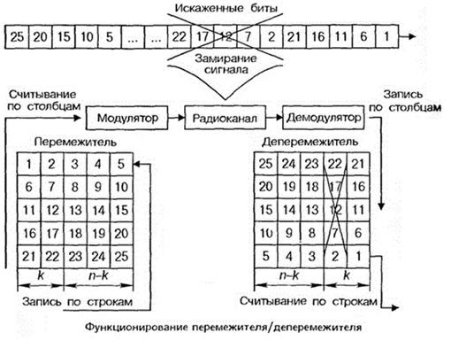 Пример блочного перемежения кодов
