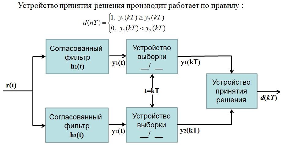 Оптимальный когерентный приемник 2-ЧМн сигналов