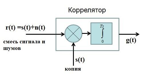 Коррелятор в радиосвязи