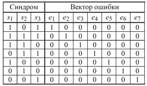 Таблица декодирования. Код Хэмминга