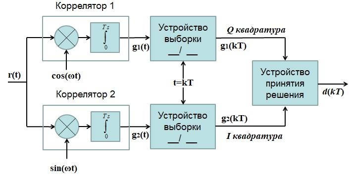 оптимальный когерентный приемник на корреляторахдля 4-ФМн и КАМ сигналов