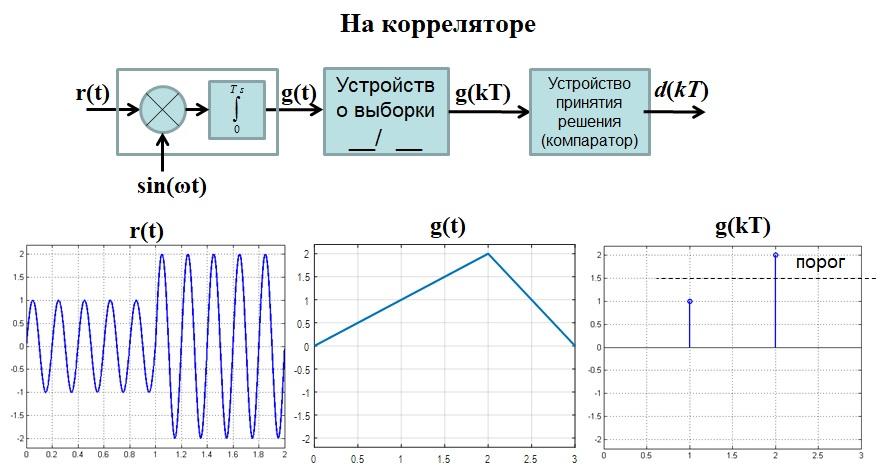 Оптимальны приемник на корреляторе