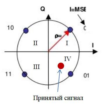 4 ФМ сигнал