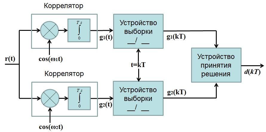птимальный когерентный приемник для 2-ЧМн накорреляторах