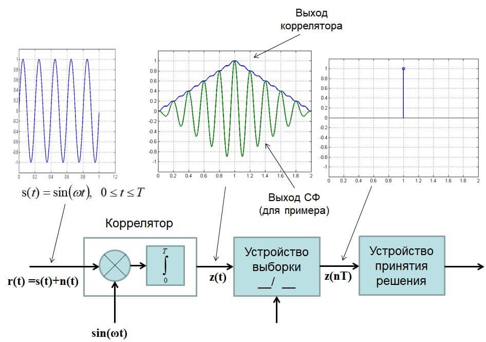 Оптимальный приемник на корреляторе
