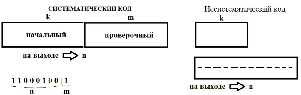систематический и несистематический код