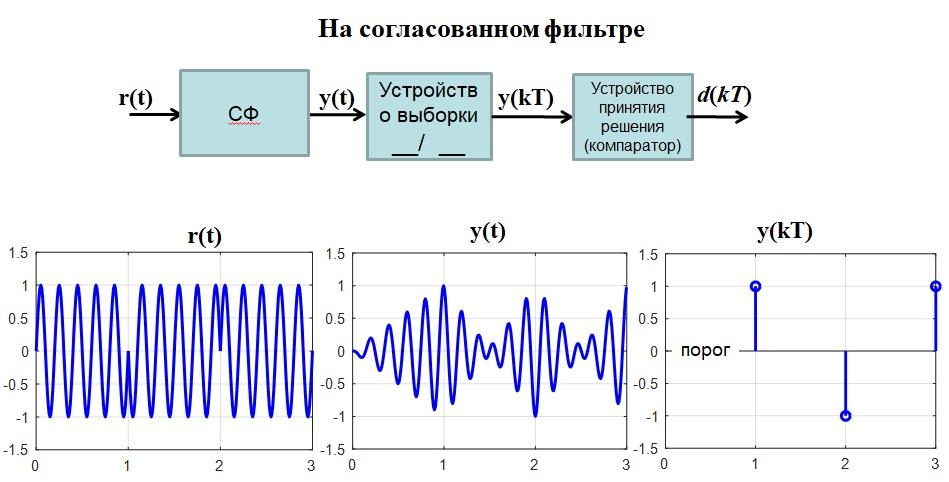 Оптимальный когерентный приемник 2-ФМн сигналов на согласованном фильтре