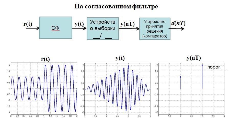 Оптимальный когерентный приемник АМн сигналов