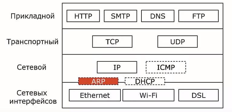 ARP в модели OSI