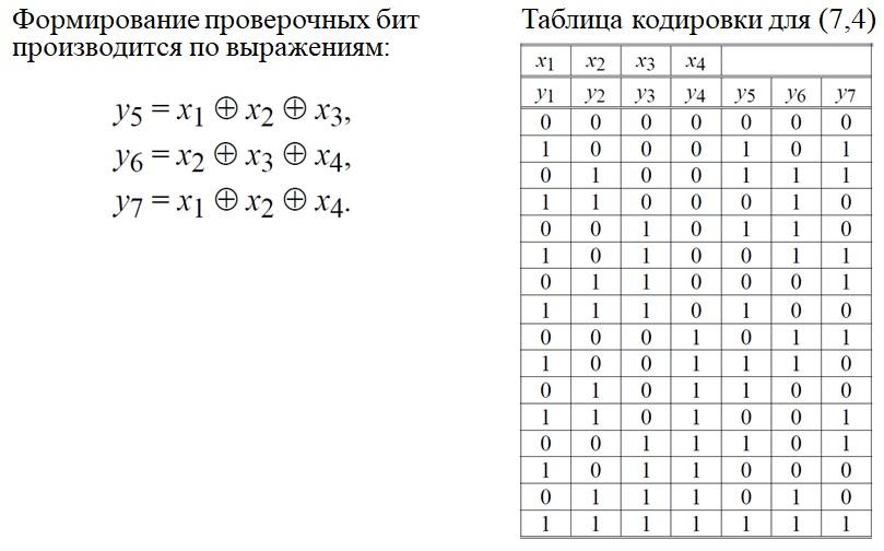 Код Хэмминга (7,4)