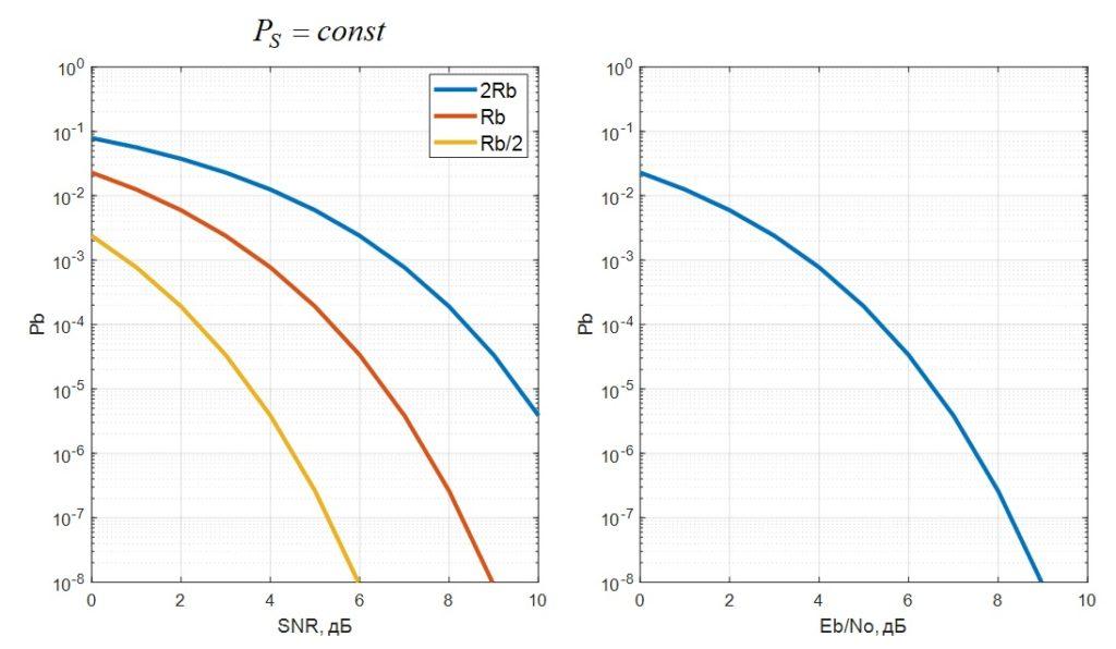 Сравнение графиков SNR и EbNo