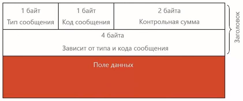 Формат заголовка ICMP