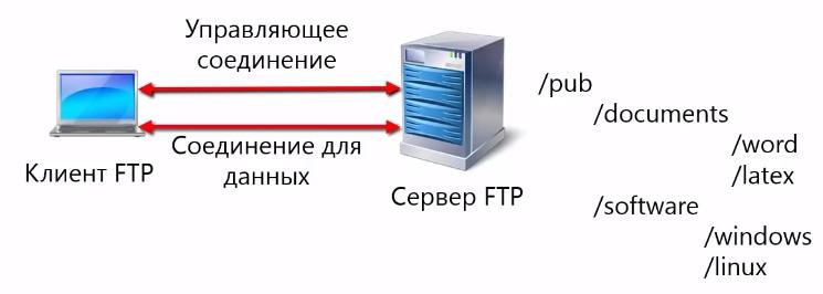оединение управляющее, второе соединение для передачи данных в ftp