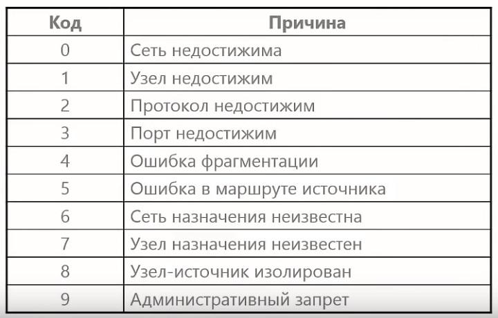 Коды ICMP - сообщений