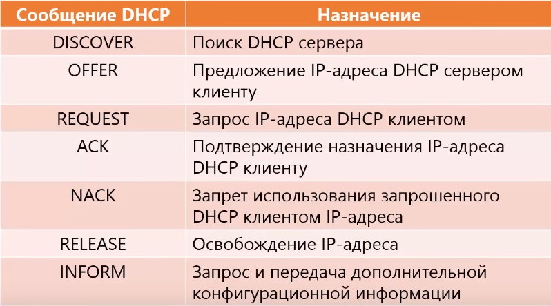 Сообщения DHCP протокола