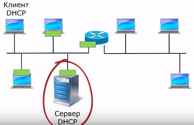 DHCP сервер и компьютеры