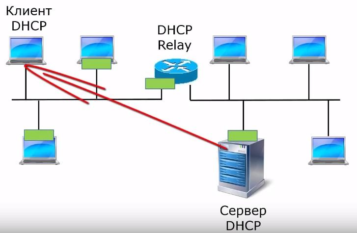 DHCP сервер может выдать ip-адрес клиенту